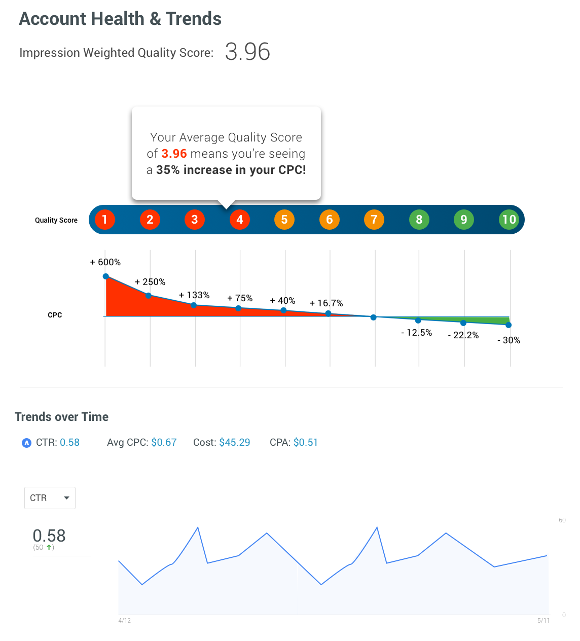 account health adwords reporting tool