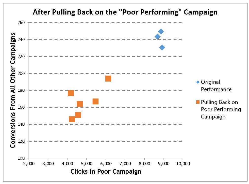 attribution model pitfalls