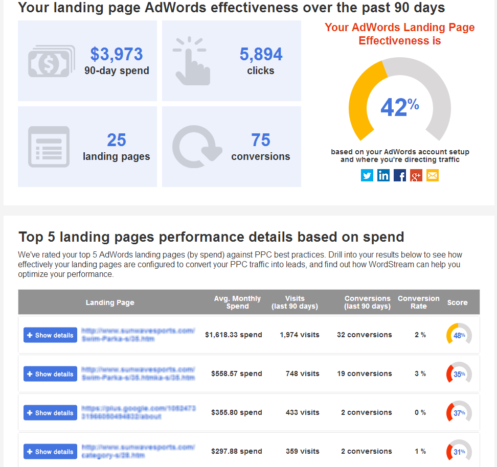 AdWords Landing Page Tool Results