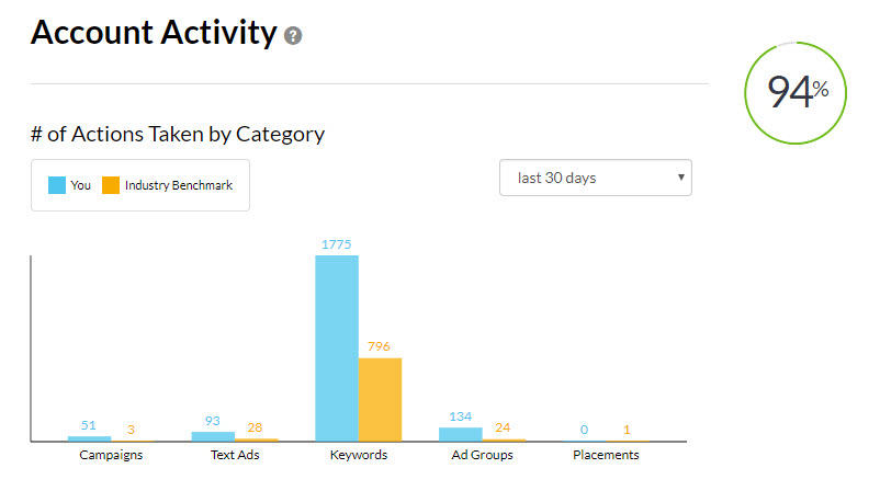New AdWords Performance Grader Activity