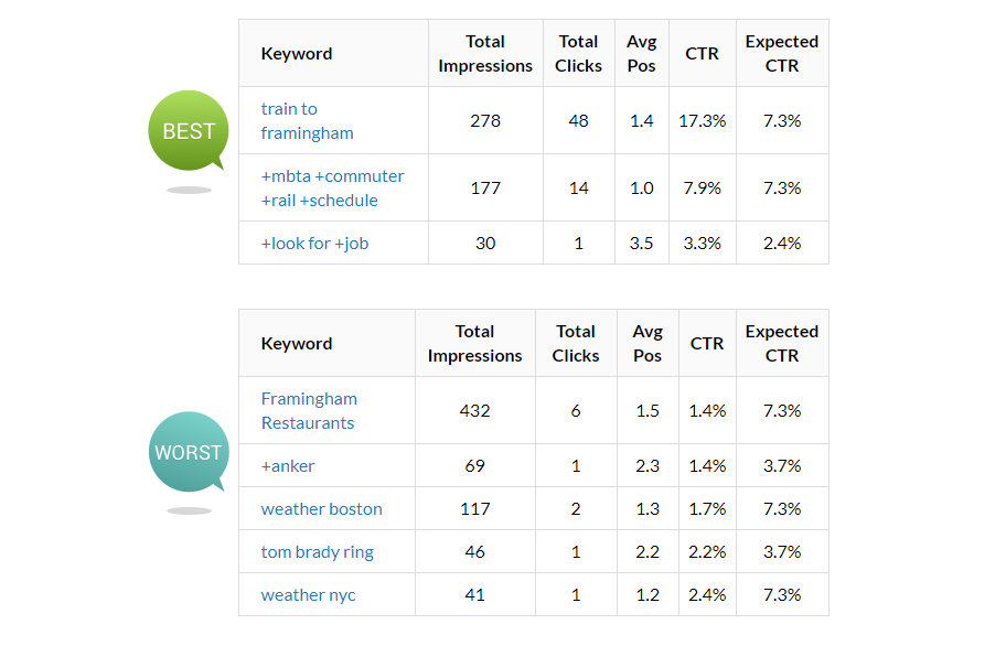 New AdWords Performance Grader Keywords