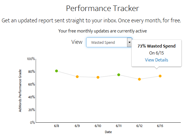 Google Ads Analytics Performance Grader