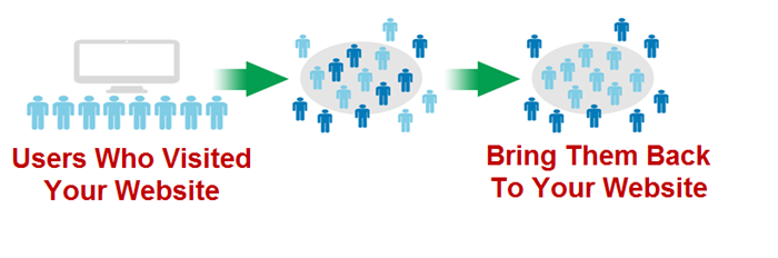 illustrating how remarketing works