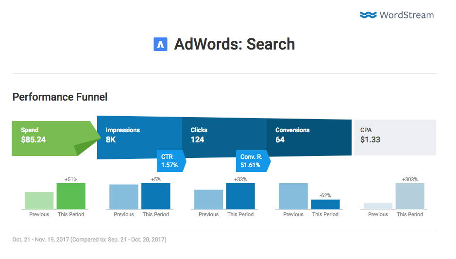 reporting tool adwords