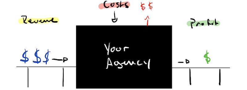 agency profitability metrics revenue earning efficiency