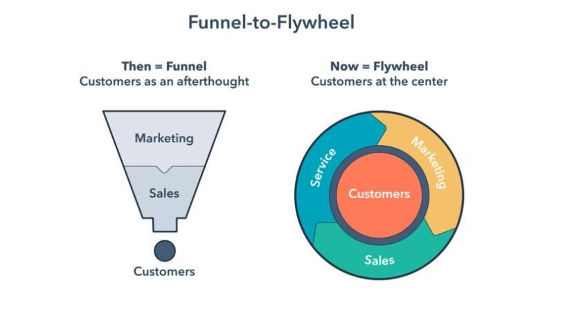 Flywheel effect image