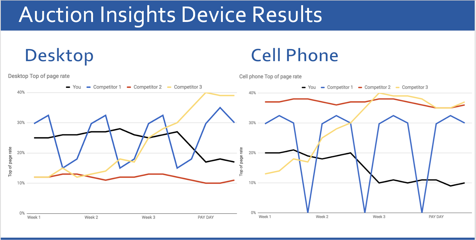 auction insights for mobile ads