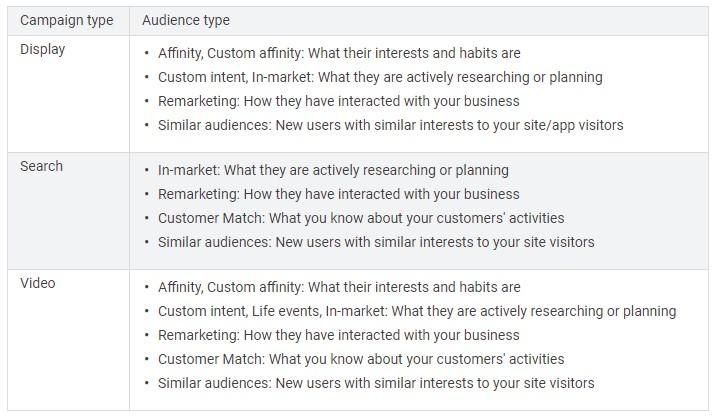 Google In-Market audiences