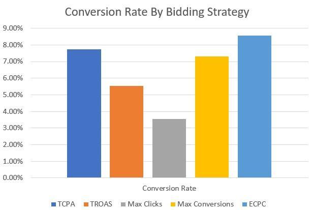 conversions by bid strategy bar graph