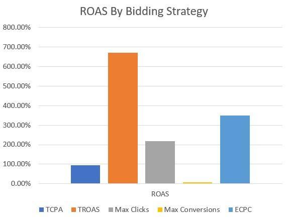ROAS by bid strategy graph