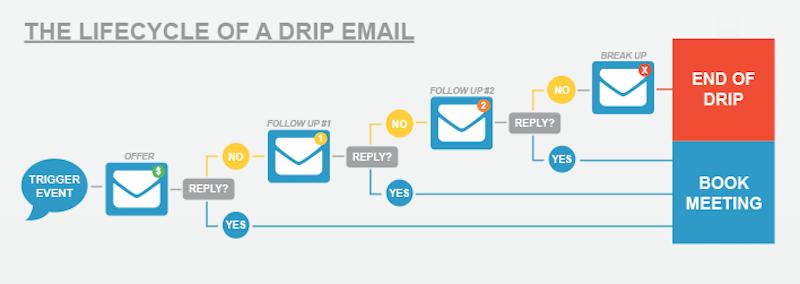 外贸企业如何开始自动电子邮件营销:提示、工具和示例