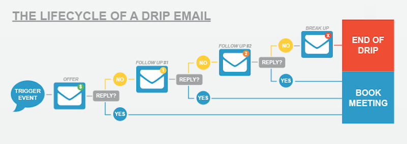 automated email marketing lifecycle of a drip email