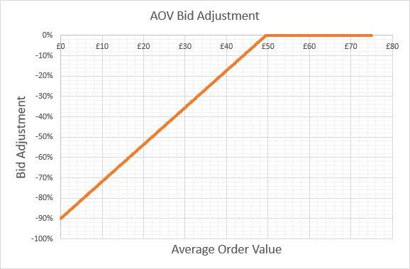 average order value vs bid adjustments