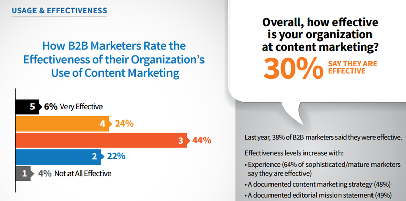 cmi b2b content marketing