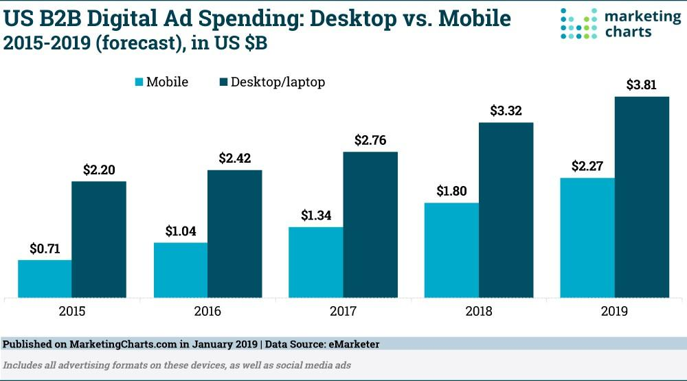 B2B advertising budget yearly spend changes by device