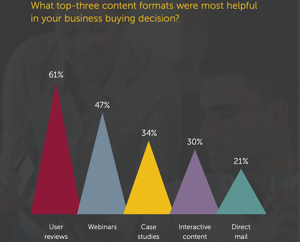 b2b marketing strategies should level peer reviews