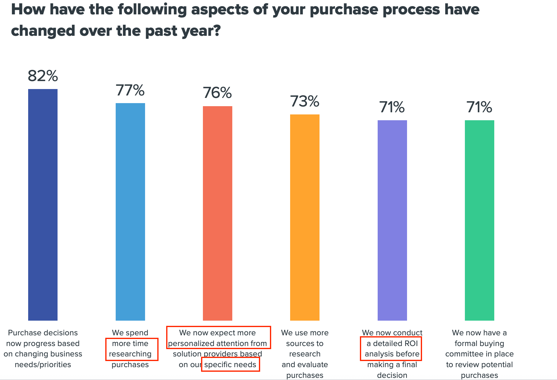 b2b marketing strategies cater to more research
