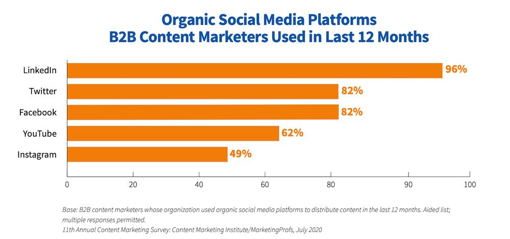 b2b marketing strategies social media channels used for organic b2b marketing