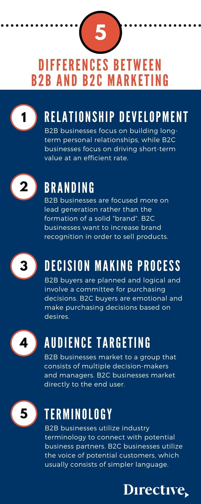 B2B vs B2C marketing strategy