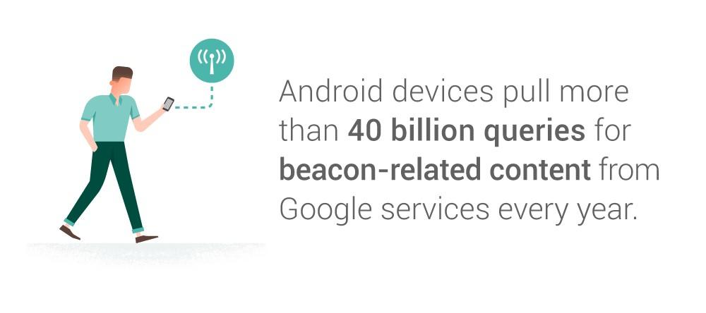 beacon technology android searches