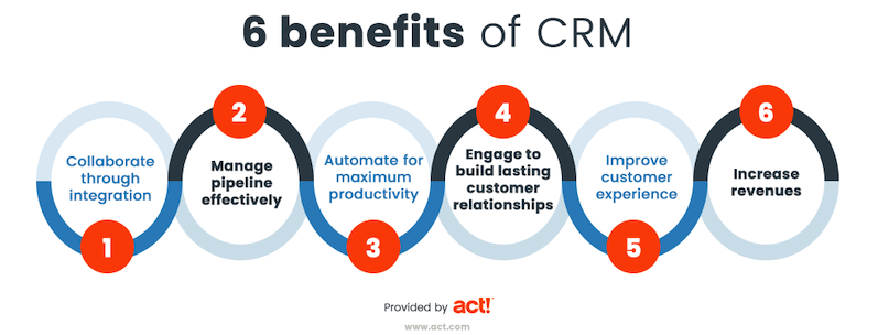 benefits of CRM for businesses