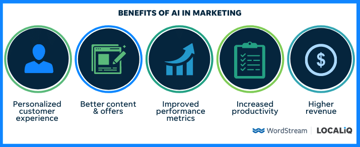 4 Practical Ways to Use AI in Marketing (& Why You Need To)