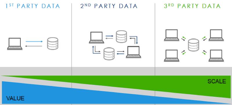 melhores estratégias de marketing de dados primários de 2021