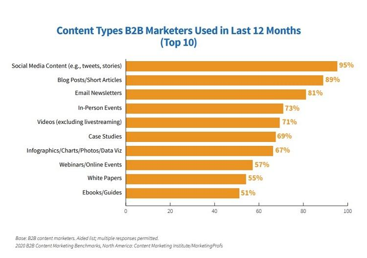 best marketing strategies graph of types of content