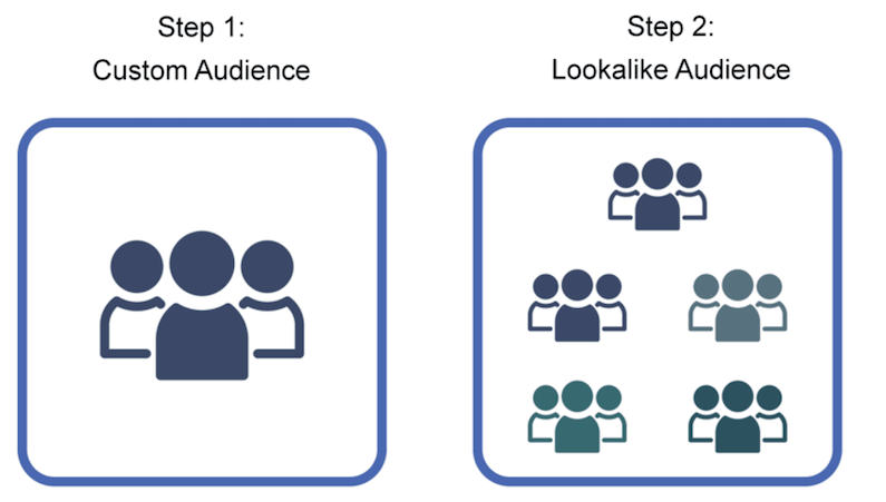 best practices for facebook traffic ads 2021 lookalike audiences