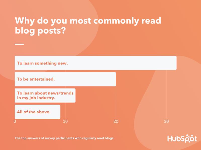 better-blog-post-titles-learn-something-new