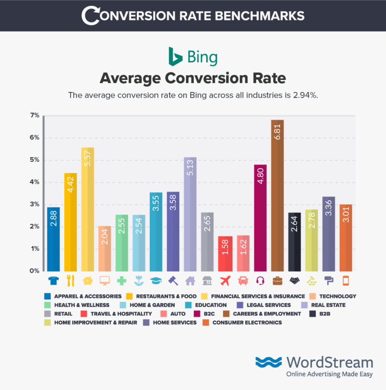 bing-ads Conversion-rate-benchmark-data