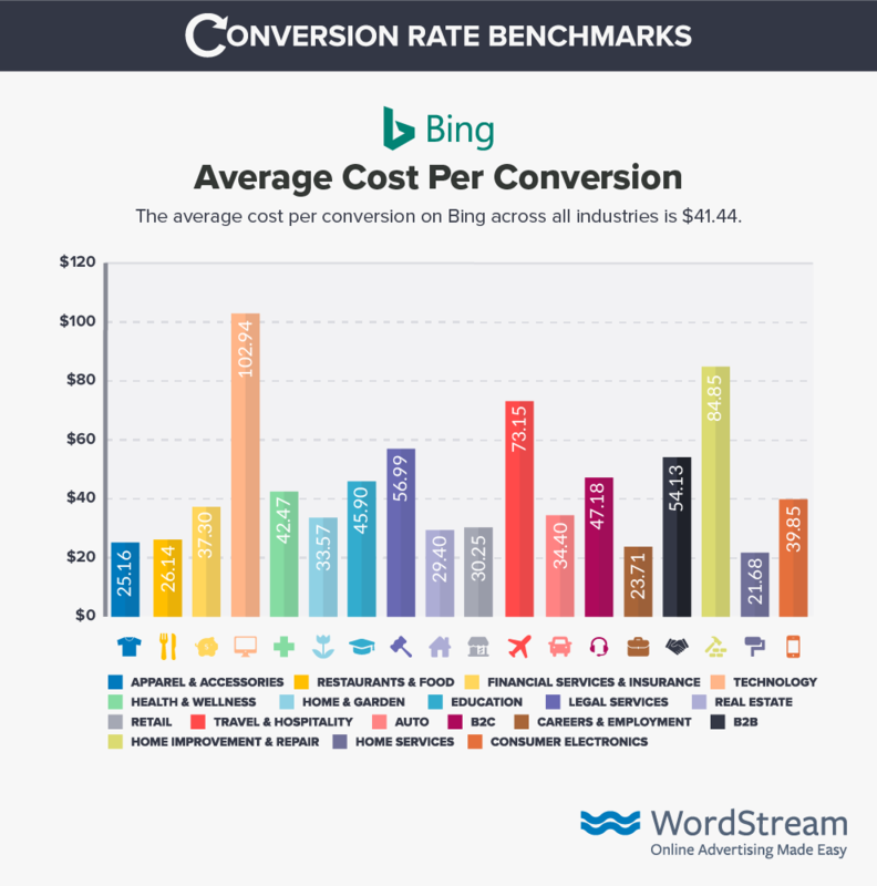 bing-ads-cost-per Conversion-benchmark-data