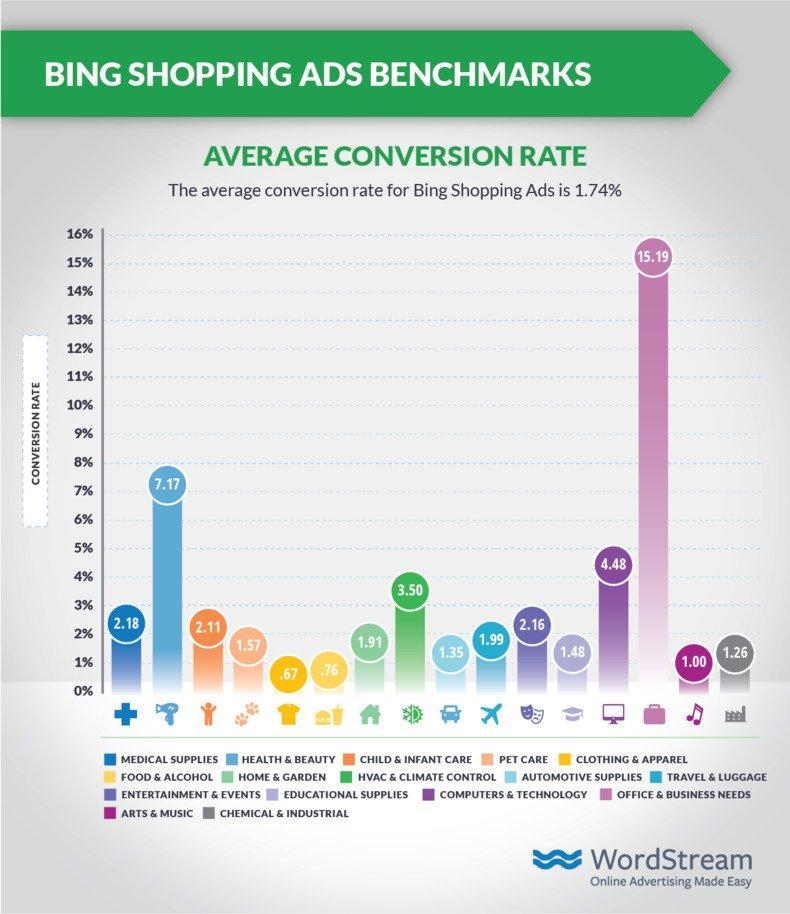 shopping-ads-benchmarks-bing-cvr