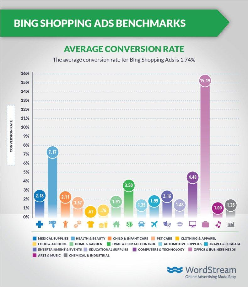 shopping-ads-benchmarks-bing-cvr