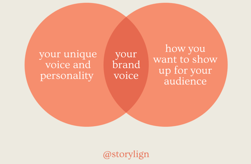 brand personality brand voice