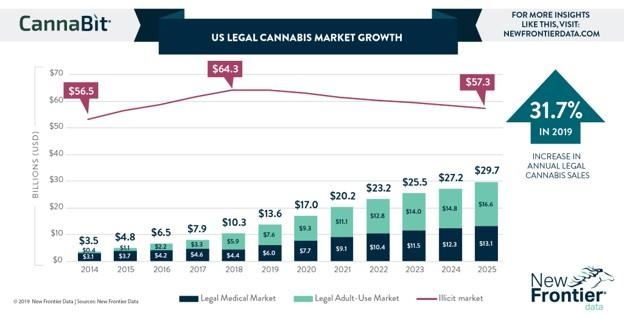 cannabis marketing industry graph