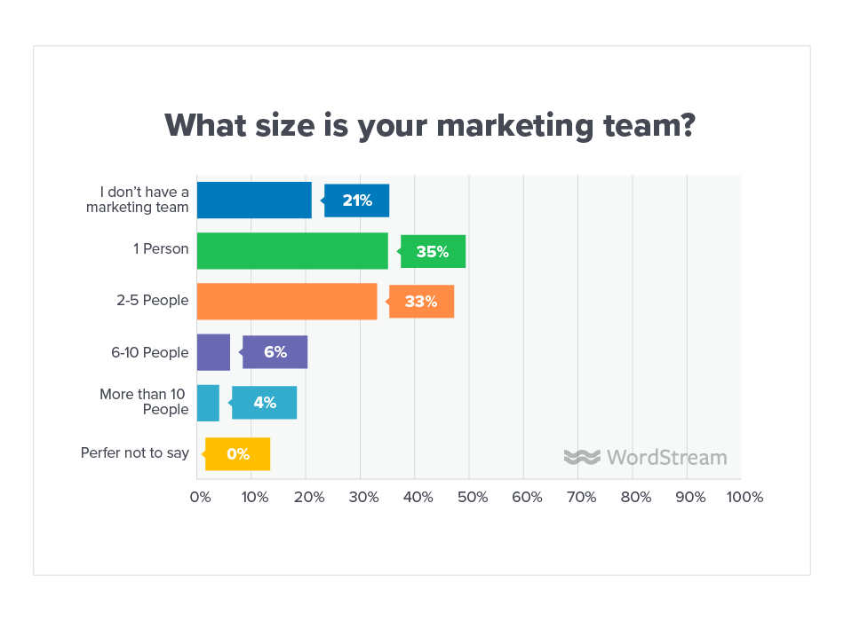 Online Advertising Landscape 2019 Marketing Team