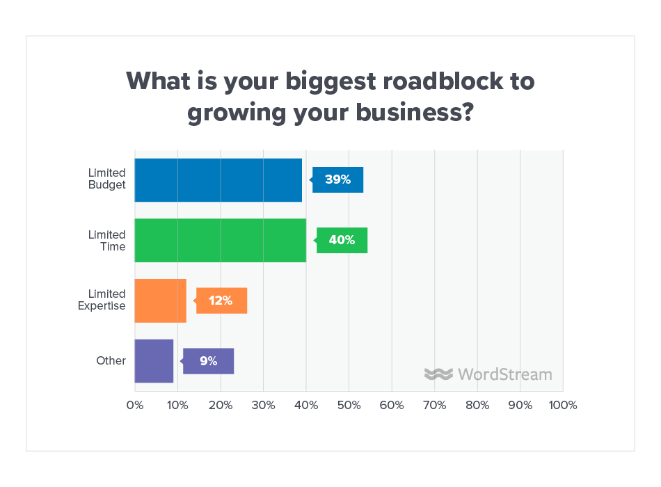 Online Advertising Landscape 2019 Roadblock