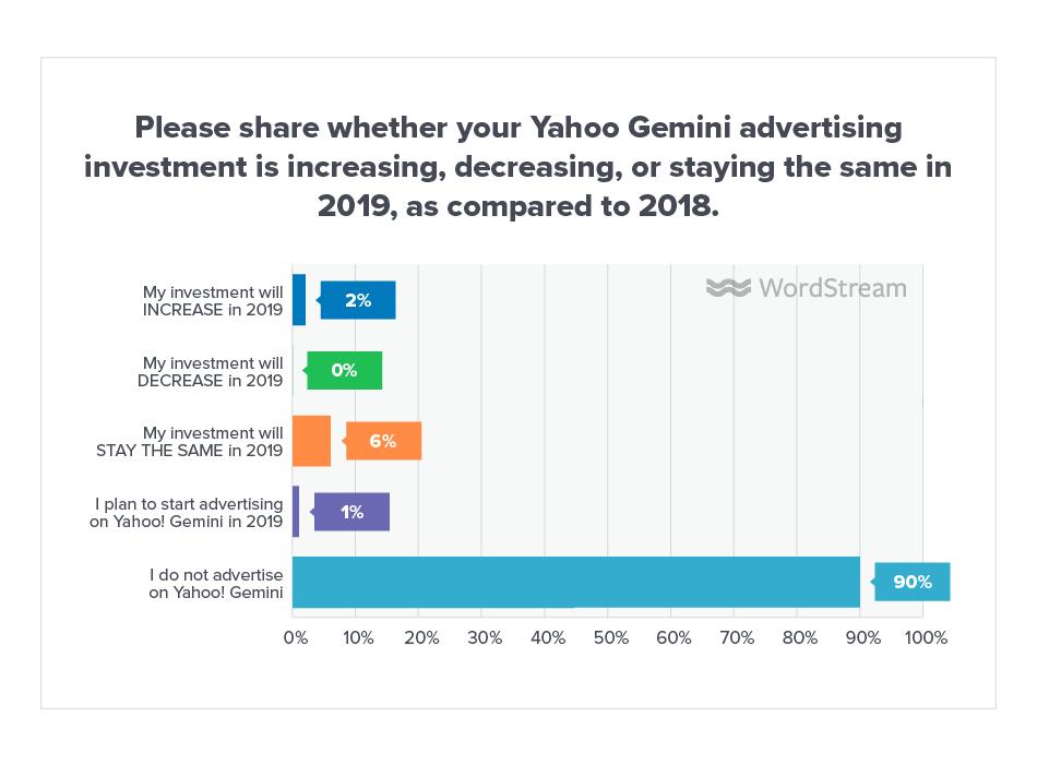 Online Advertising Landscape 2019 Yahoo