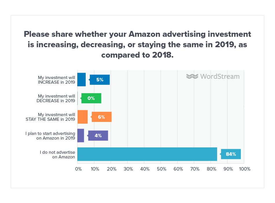 Online Advertising Landscape 2019 Amazon