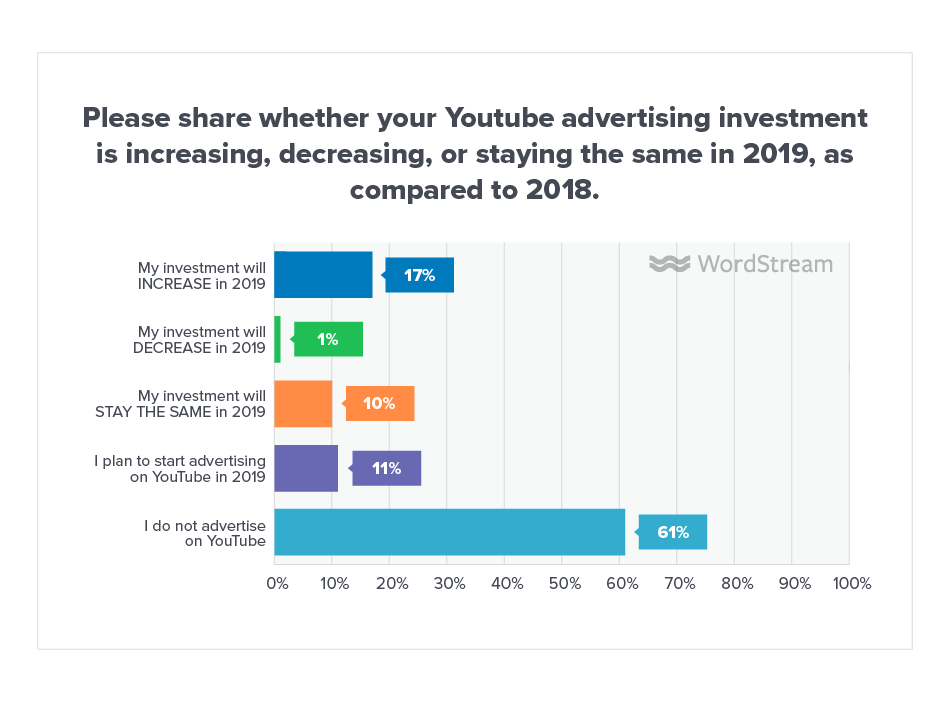 Online Advertising Landscape 2019 Youtube
