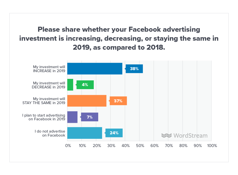 Online Advertising Landscape 2019 Facebook