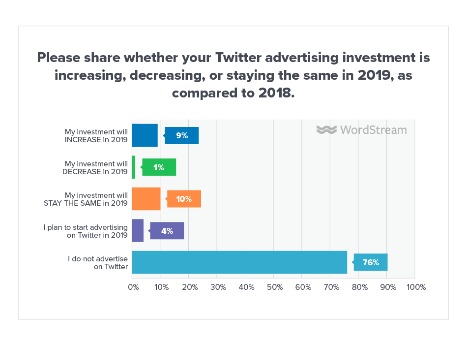 Online Advertising Landscape 2019 Twitter