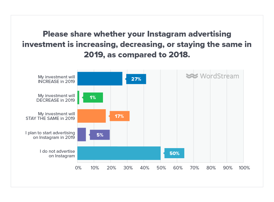 Online Advertising Landscape 2019 Instagram