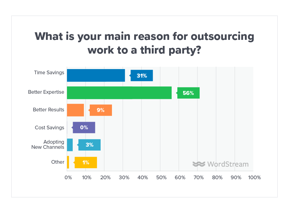 Online Advertising Landscape 2019 Outsource