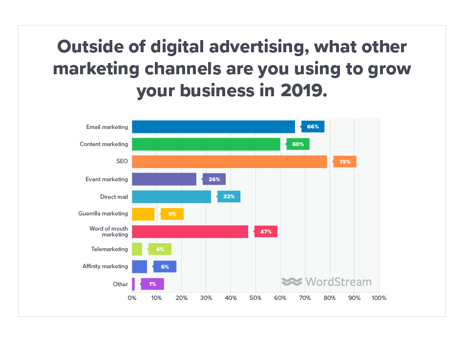 Online Advertising Landscape 2019 Channels