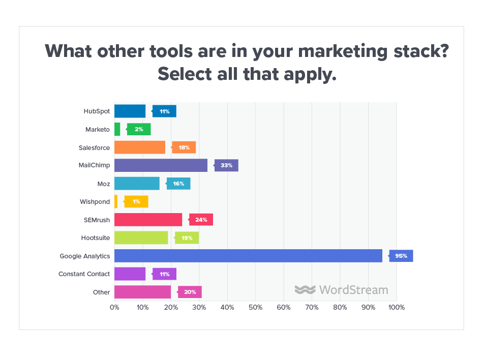 Online Advertising Landscape 2019 Marketing Stack
