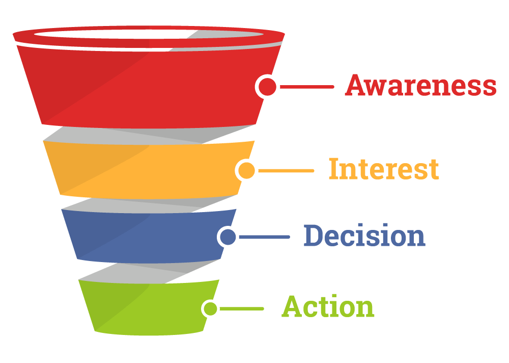 Google Ads Networks Sales Funnel