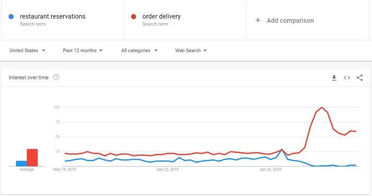 "Google Trends ""restaurant reservations"""