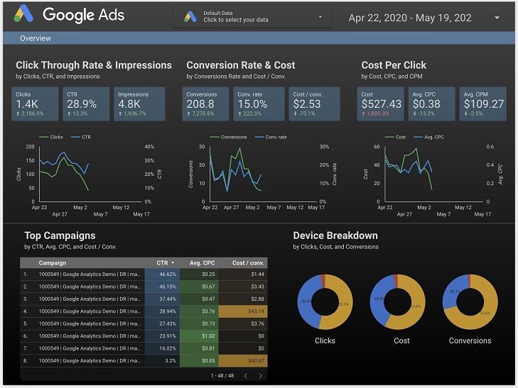 COVID-19期间监控客户账户的5个工具